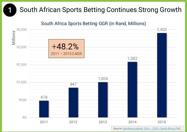South Africa eSports betting regulation