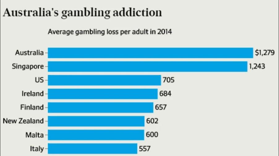 eSports betting regulation in Australia
